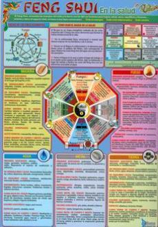 Feng shui en la salud lmina doble cara productos karma - Feng shui para la salud ...